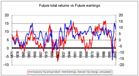 Stock returns vs earnings 1871-2013