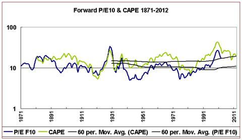 PEF10 vs CAPE