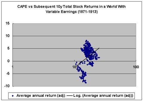 CAPE vs Real returns 1871-1913