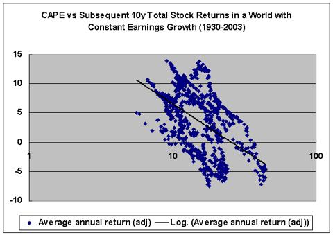 CAPE vs real returns 1930-2003