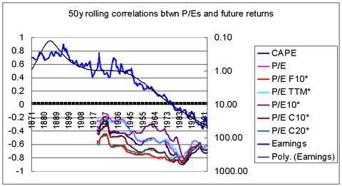 correlations btwn P/Es and returns vs earnings behavior 1871-2013