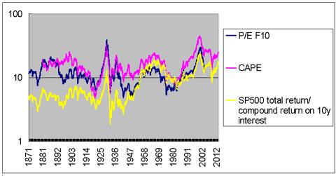 P/E F10, CAPE, and stock/bond relative performance 1871-2013