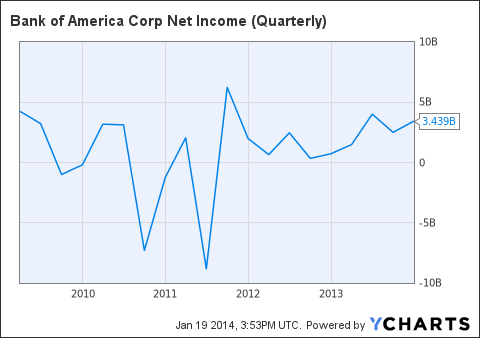 BAC Net Income (Quarterly) Chart