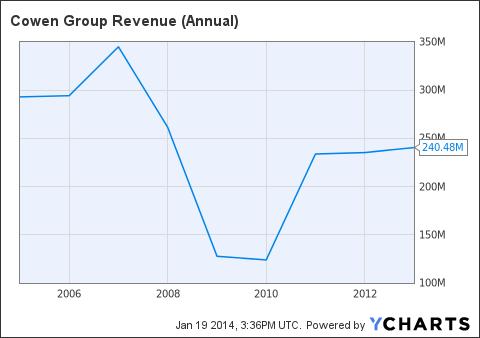 COWN Revenue (Annual) Chart