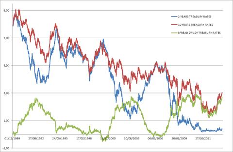 Chart of teh spread between 2-years and 10-years U.S. Treasury rates