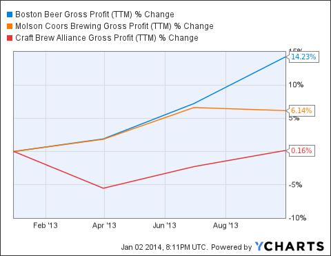 SAM Gross Profit (<a href=
