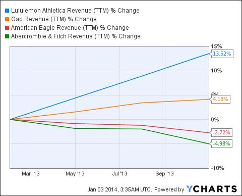 LULU Revenue (<a href='http://seekingalpha.com/symbol/TTM' title='Tata Motors Limited'>TTM</a>) Chart