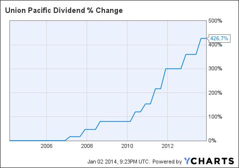 UNP Dividend Chart