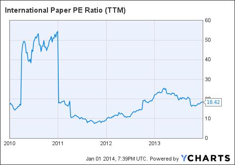 IP PE Ratio (<a href=