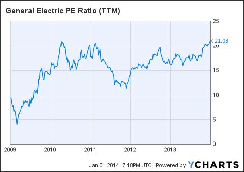 GE PE Ratio (<a href=