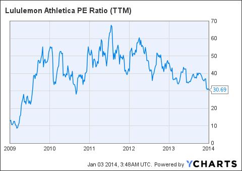 LULU PE Ratio (<a href='http://seekingalpha.com/symbol/TTM' title='Tata Motors Limited'>TTM</a>) Chart
