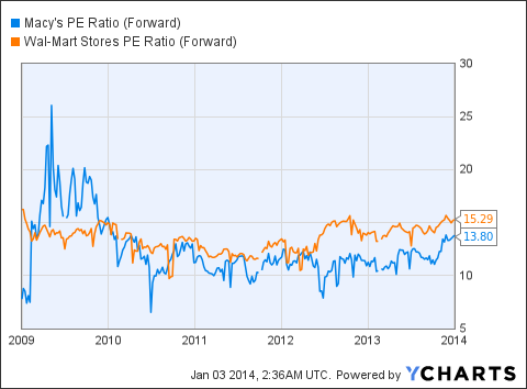 M PE Ratio (Forward) Chart