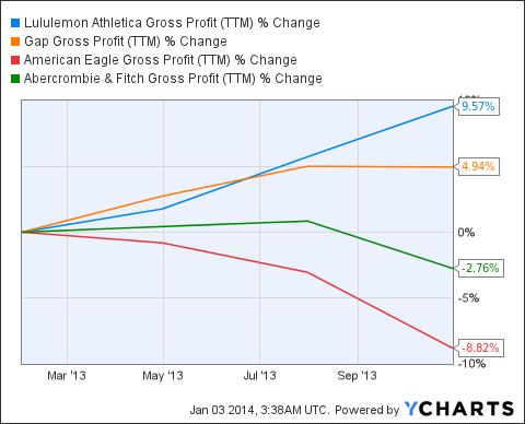 LULU Gross Profit (<a href='http://seekingalpha.com/symbol/TTM' title='Tata Motors Limited'>TTM</a>) Chart