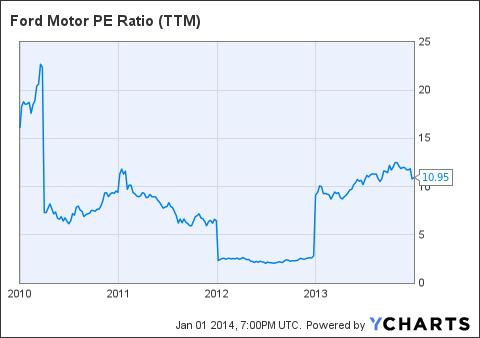 F PE Ratio (<a href=