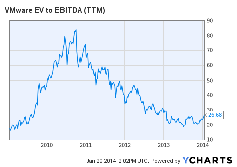 VMW EV to EBITDA (NYSE:<a href='http://seekingalpha.com/symbol/TTM' title='Tata Motors Limited'>TTM</a>) Chart
