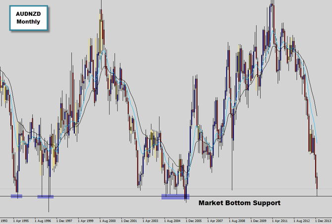 audnzd major support