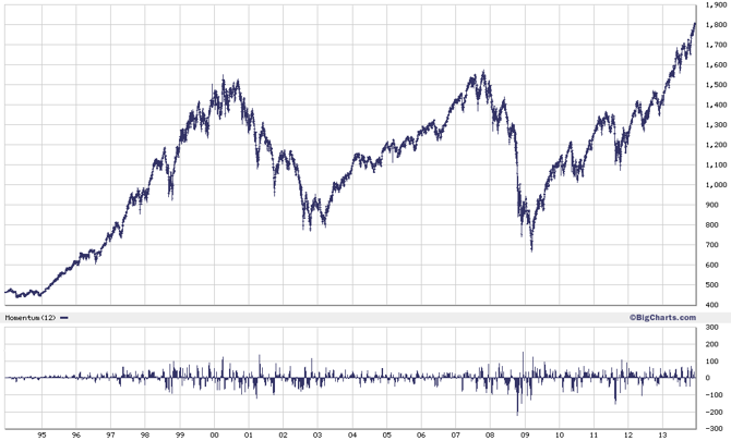 20-year chart of S&P 500 index