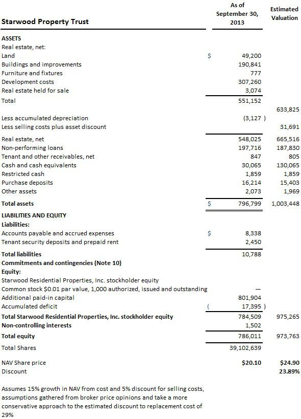 Starwood balance sheet