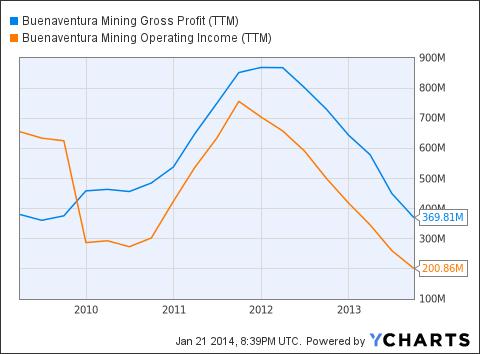 BVN Gross Profit (<a href=