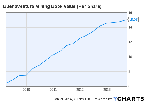BVN Book Value (Per Share) Chart