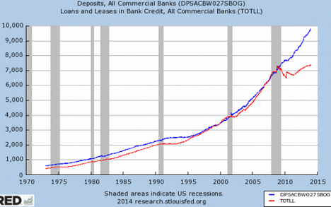 Loans to Deposits