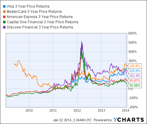 V 3 Year Price Returns Chart
