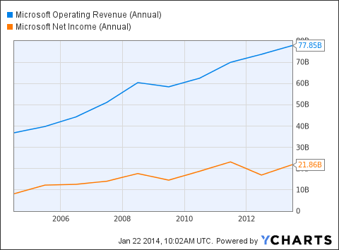 MSFT Operating Revenue (Annual) Chart
