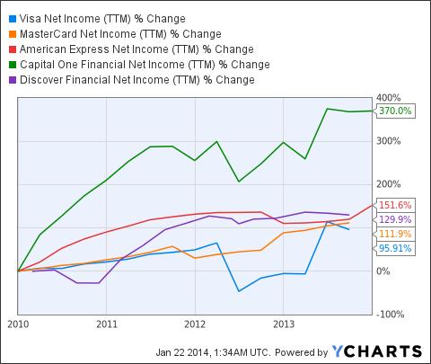 V Net Income (<a href=