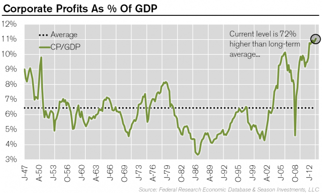 2013-12-31_CP_as__of_GDP.png
