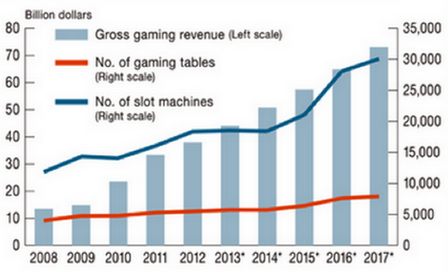 Goldman Sachs perspective Macau gambling