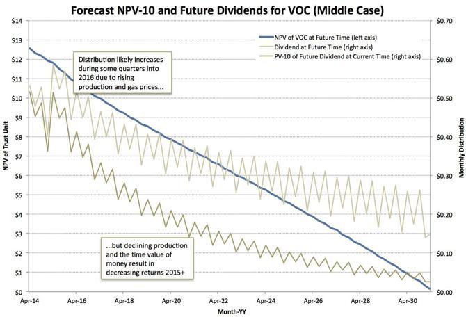 Distn Forecast