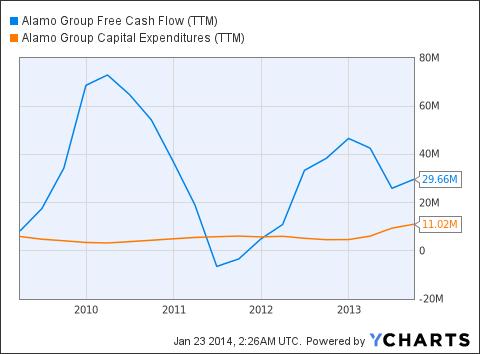 ALG Free Cash Flow (<a href='http://seekingalpha.com/symbol/TTM' title='Tata Motors Limited'>TTM</a>) Chart