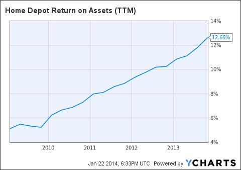 HD Return on Assets (NYSE:<a href='http://seekingalpha.com/symbol/TTM' title='Tata Motors Limited'>TTM</a>) Chart