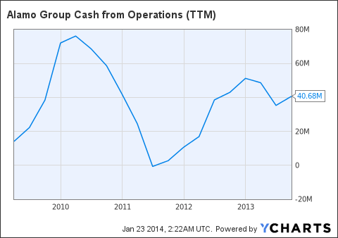 ALG Cash from Operations (NYSE:<a href='http://seekingalpha.com/symbol/TTM' title='Tata Motors Limited'>TTM</a>) Chart