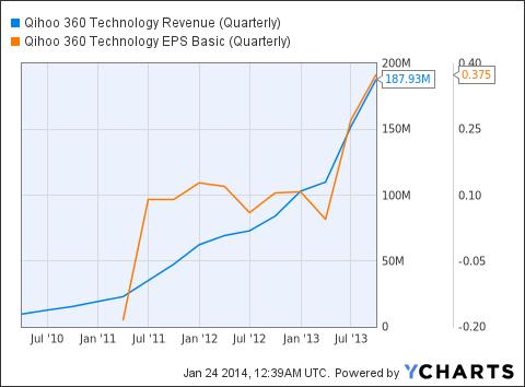 QIHU Revenue (Quarterly) Chart