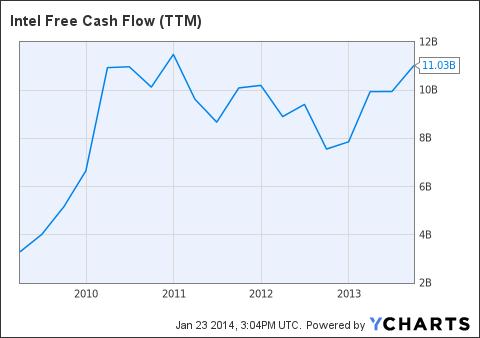 INTC Free Cash Flow (<a href=