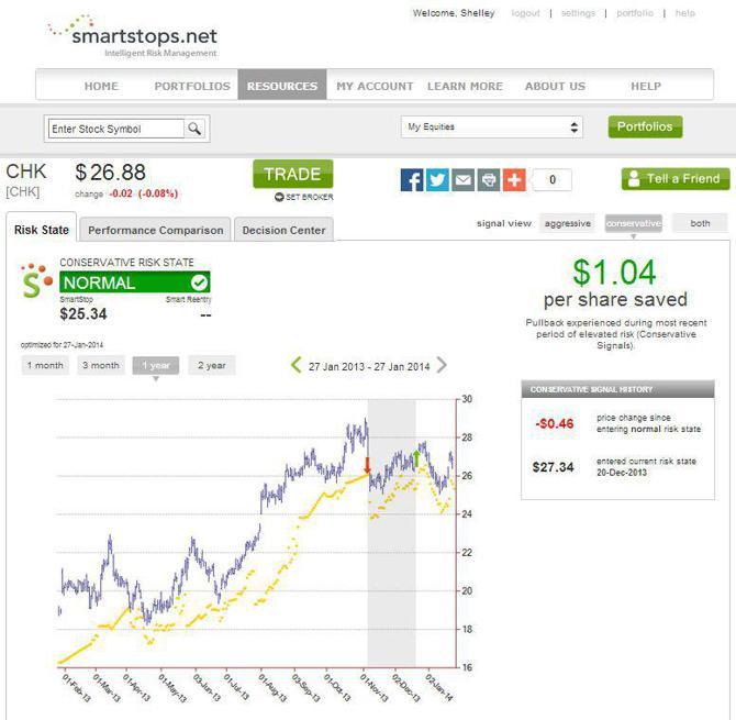 CHK SmartStops.net Risk State - Conservative