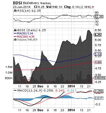 https://staticseekingalpha.a.ssl.fastly.net/uploads/2014/1/24/saupload_bdsi_chart.png
