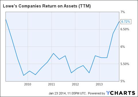LOW Return on Assets (NYSE:<a href='http://seekingalpha.com/symbol/TTM' title='Tata Motors Limited'>TTM</a>) Chart