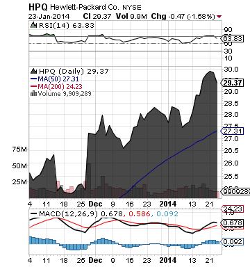 https://staticseekingalpha.a.ssl.fastly.net/uploads/2014/1/24/saupload_hpq_chart.png