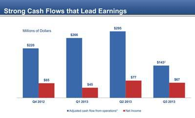 Cash flows are completely different from net income