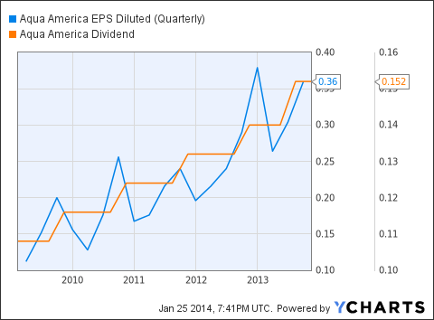 WTR EPS Diluted (Quarterly) Chart