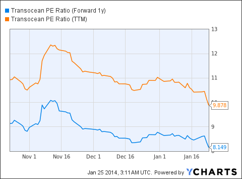 RIG PE Ratio (Forward 1y) Chart