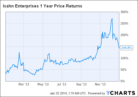 IEP 1 Year Price Returns Chart
