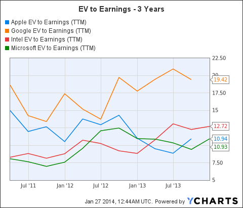 AAPL EV to Earnings (NYSE:<a href='http://seekingalpha.com/symbol/TTM' title='Tata Motors Limited'>TTM</a>) Chart