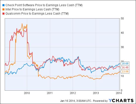 CHKP Price to Earnings Less Cash (<a href='http://seekingalpha.com/symbol/TTM' title='Tata Motors Limited'>TTM</a>) Chart