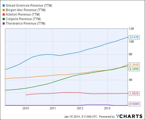 GILD Revenue (NYSE:<a href='http://seekingalpha.com/symbol/TTM' title='Tata Motors Limited'>TTM</a>) Chart