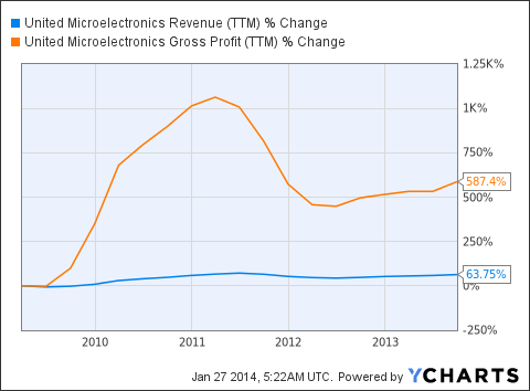 UMC Revenue (<a href='http://seekingalpha.com/symbol/TTM' title='Tata Motors Limited'>TTM</a>) Chart