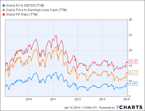 ORCL EV to EBITDA (NYSE:<a href='http://seekingalpha.com/symbol/TTM' title='Tata Motors Limited'>TTM</a>) Chart