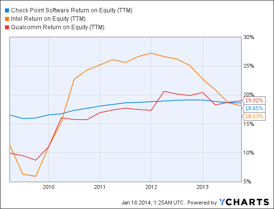 CHKP Return on Equity (<a href='http://seekingalpha.com/symbol/TTM' title='Tata Motors Limited'>TTM</a>) Chart